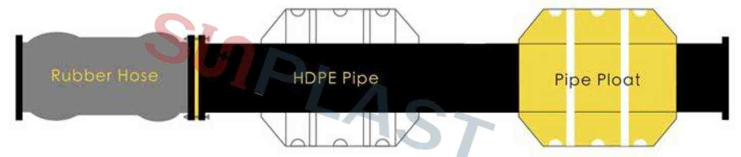 HDPE Dredge Pipe - Pipe Floats